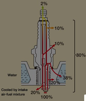 Why do spark plugs have different heat ranges