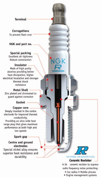 What is the purpose of a resistor spark plug?