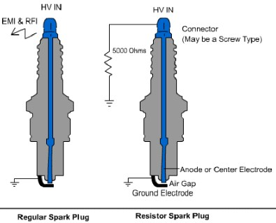 which is better a resistor or non resistor spark plug